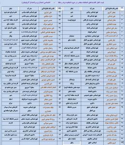 لیست کامل مرند جلفا